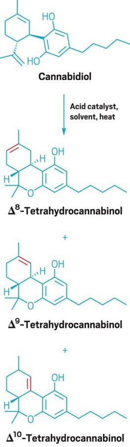 cannabidiol molecules